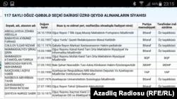 Azerbaijan -- elections 2015.