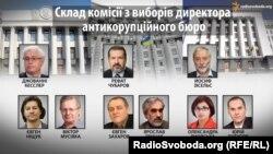 Склад комісії з виборів директора Антикорупційного бюро