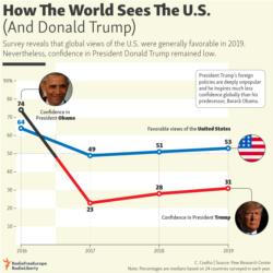 Infographic - How The World Sees The U.S. (And Donald Trump)