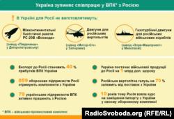 Наслідки припинення Києвом співпраці з Росією у ВПК