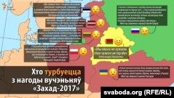 Суседзі Беларусі пра расейска-беларускія вучэньні «Захад-2017»