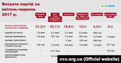 Інфографіка із сайту Комітету виборців України