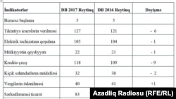 Azerbaijan Doing Business 2017