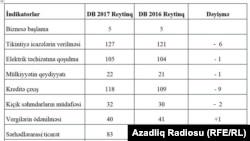 Azerbaijan Doing Business 2017