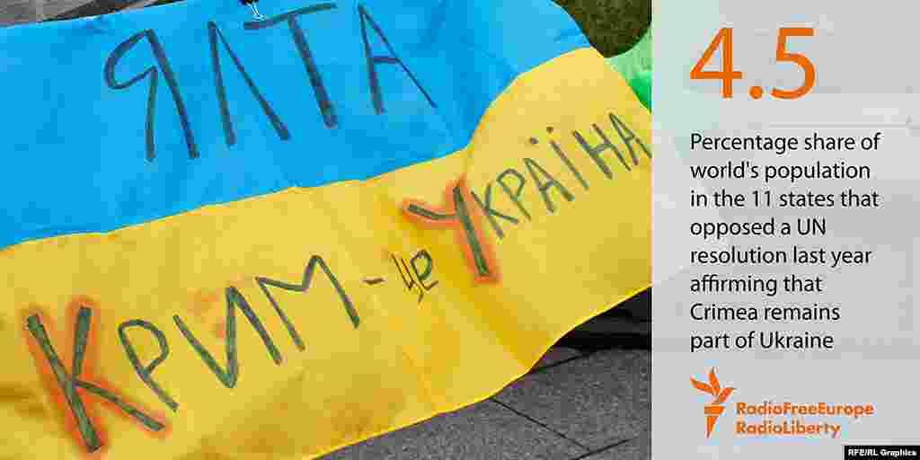 """БҰҰ-ның былтырғы """"Қырым Украинаның ажырамас бөлігі"""" деген қарарына 11 мемлекет қарсы дауыс берді. Бұл елдердің халқы әлем тұрғындарының 4,5 пайызы болады екен."""