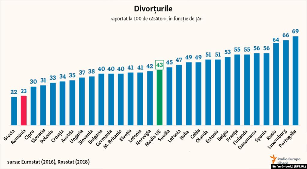 În Rusia, la fiecare 100 de noi căsătorii înregistrate pe an, se produc și mult mai multe divorțuri decât în aproape toate țările Europei, de 1.5 ori mai mult decât media din Uniunea Europeană. În România,potrivit datelor din 2016, se înregistrează 23 de divorțuri la 100 de căsătorii.