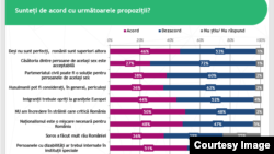 Romania - IRES poll discrimination, 26 feb. 2019