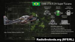 Технічні характеристики бразильського штурмовика