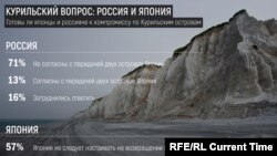 INFOGRAPHIC – Kuril Islands Row: Polls on Potential Compromise in Russia and Japan