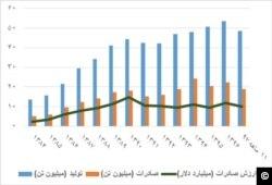 منبع: گزارشهای ماهانه و سالانه وزارت صنعت