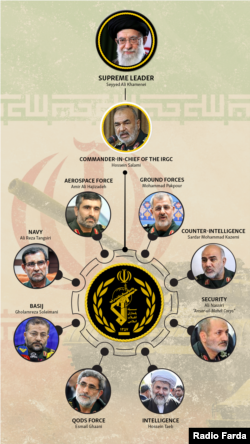 Commanders of the Iranian Revolutionary Guard Corps
