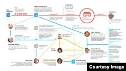 Схема подготовлена Transparency International Russia