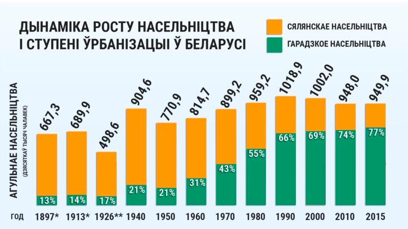 Чаму зьмяншаецца насельніцтва Беларусі