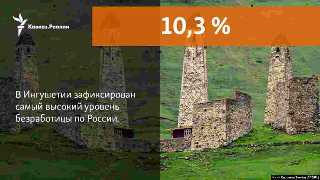 10,11,2017 //Обнародованы данные об уровне безработицы в регионах РФ. Ингушетия занимает первое место по числу безработицы в стране.