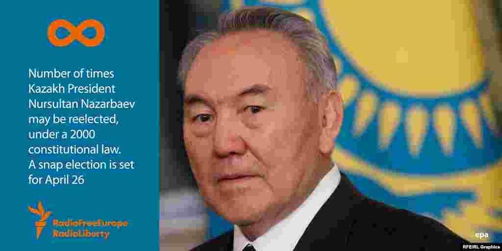 Нұрсұлтан Назарбаев конституцияға 2007 жылы енгізілген өзгерістерден кейін Қазақстан президенті болып шексіз мерзімге сайлана береді. Бұл елдегі президент сайлауы 2015 жылғы 26 сәуірге белгіленген.