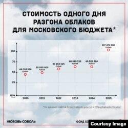 Инфографика с сайта sobollubov.ru