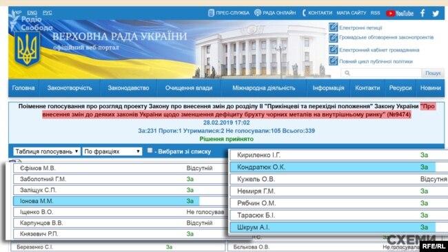 За законопроєкт про встановлення мита на експорт брухту голосували у 2019 році і депутатки, які цього року їздили на захід Пінчука в Давосі: Шкрум, Іонова та Кондратюк