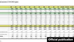 Долг на Централна Влада (консолидиран) заклучно со 31.03.2012 година.