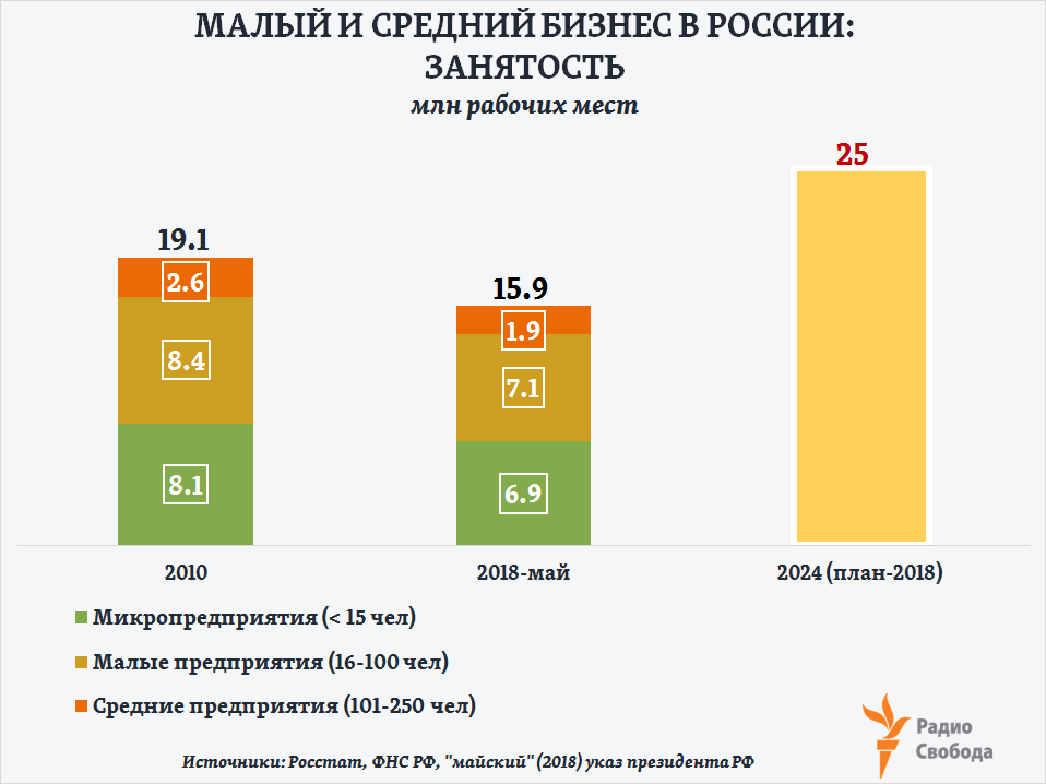 Russia-Factograph-SME-Russia-Employment-Total-2010-2018-2024