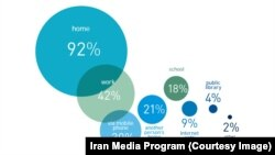 نزدیک به نیمی از کاربران ایرانی فیسبوک در محل کار خود این وبسایت را چک میکنند
