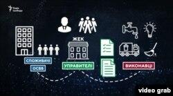 Схема нового комунального ринку