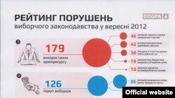 Рейтинг порушення виборчого законодавства у вересні 2012 (ОПОРА)