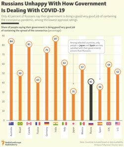 INFOGRAPHIC: Russians Unhappy With How Government Is Dealing With COVID-19