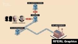 «Юнайтед Енерджі» продавало газ напівдержавної «Укрнафти» – контрольний пакет акцій якої належить державі, а ще 42% контролюють структури, бенефіціаром яких є, зокрема, сам Коломойський
