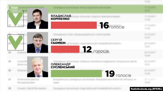 Как на самом деле Марина Порошенко возглавила Украинский культурный фонд