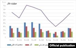میزان یارانههای انرژی فسیلی در ایران