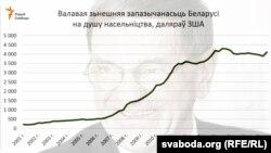 Валавая зьнешняя запазычанасьць Беларусі на душу насельніцтва, 2001–2017