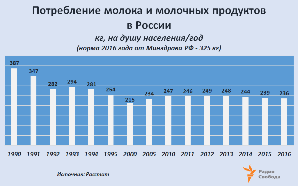 Russia-Factograph-Milk-Dairy Products-Consumption per capita-1990-2016