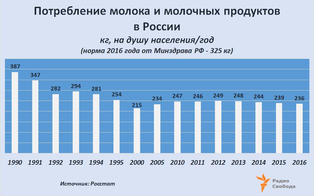 Russia-Factograph-Milk-Dairy Products-Consumption per capita-1990-2016