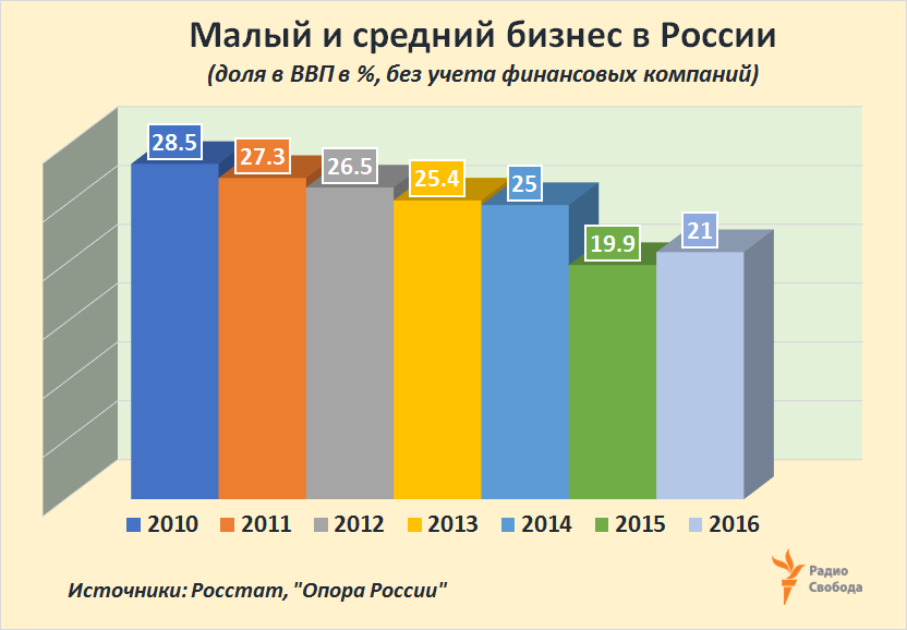 Russia-Factograph-SME-Rus-Years