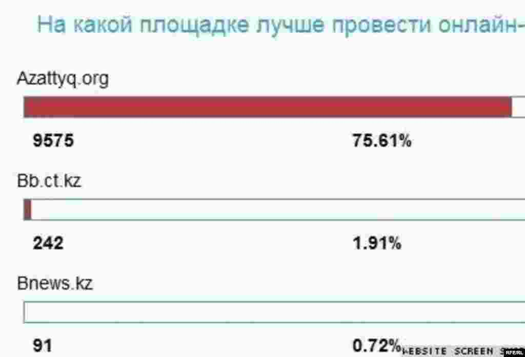 Казахстан. 25-29 апреля 2011 года #19