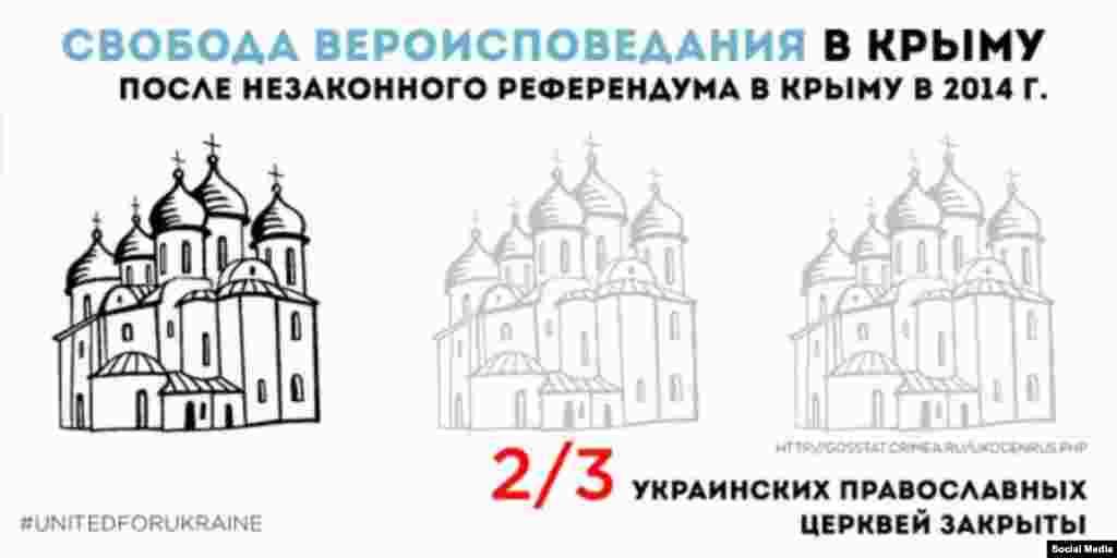 Свобода Вероисповедания в Крыму