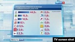 Sondaj VTSIOM la ieșirea de la urne la televiziunea rusă de stat.