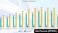 Статистика ДТП по Татарстану за 2016 год