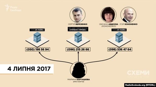 Після спілкування зі «Схемами» Фонду Березенка, оператору реклами в «Борисполі» та фірмі, заснованій сестрою Ігоря Кононенка, змінила номери одна і та ж реєстраторка