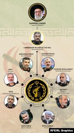 Infographic: IRGC Power Structure