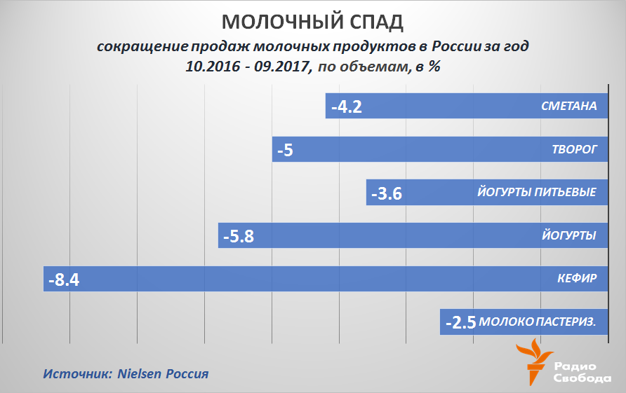 Russia-Factograph-Dairies-Russia-Demand Decline-2016-2017