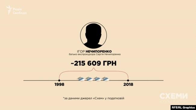 За останні 20 років батько експрокурора офіційно заробив сумарно трохи більше 200 тисяч гривень, якщо не рахувати пенсію