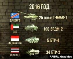 Экспорт украинской военной техники в 2016 году