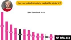 Distribuția voturilor pentru Dancila