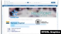 На сайті Фонду Пінчука – вичерпний перелік цих партнерських організацій: фонд «Відродження», Hillmont Partners, «Київстар», Horizon Capital та Western NIS Enterprise Fund