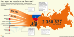 Kazakhstan - Infographic - Where labor migrants in Russia come from? - RU