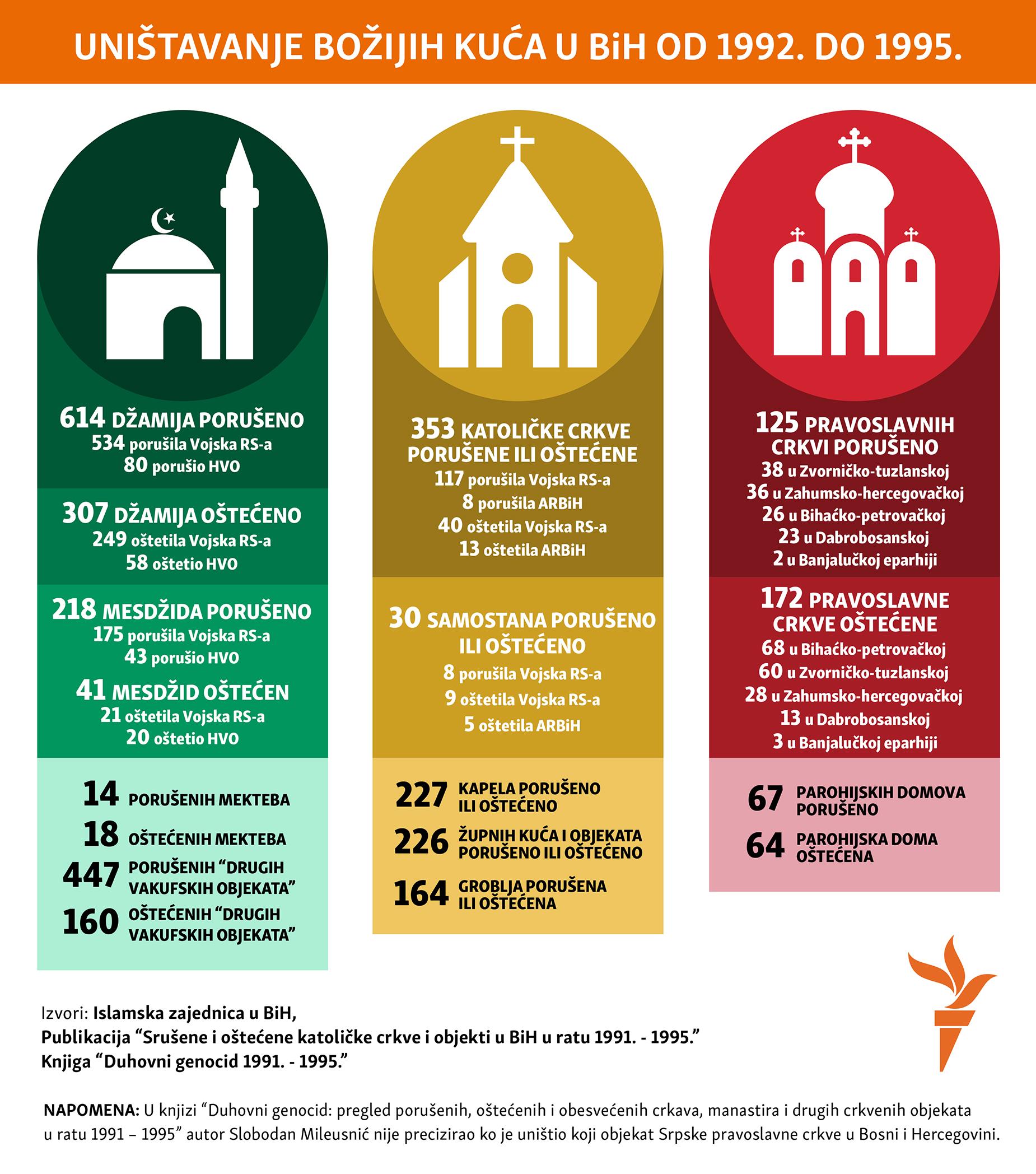 destruction of religious objects in Bosnian war