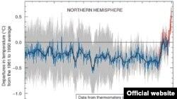 Вот так на диаграмме выглядит изменение климата на нашей планете.