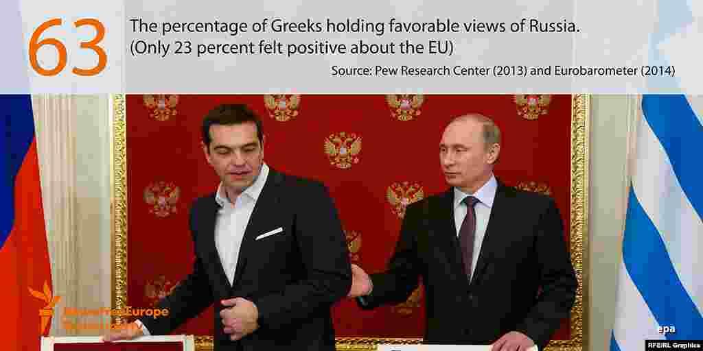 63 процента жителей Греции хорошо относятся к России. И только 23 процента позитивно воспринимают политику Евросоюза.