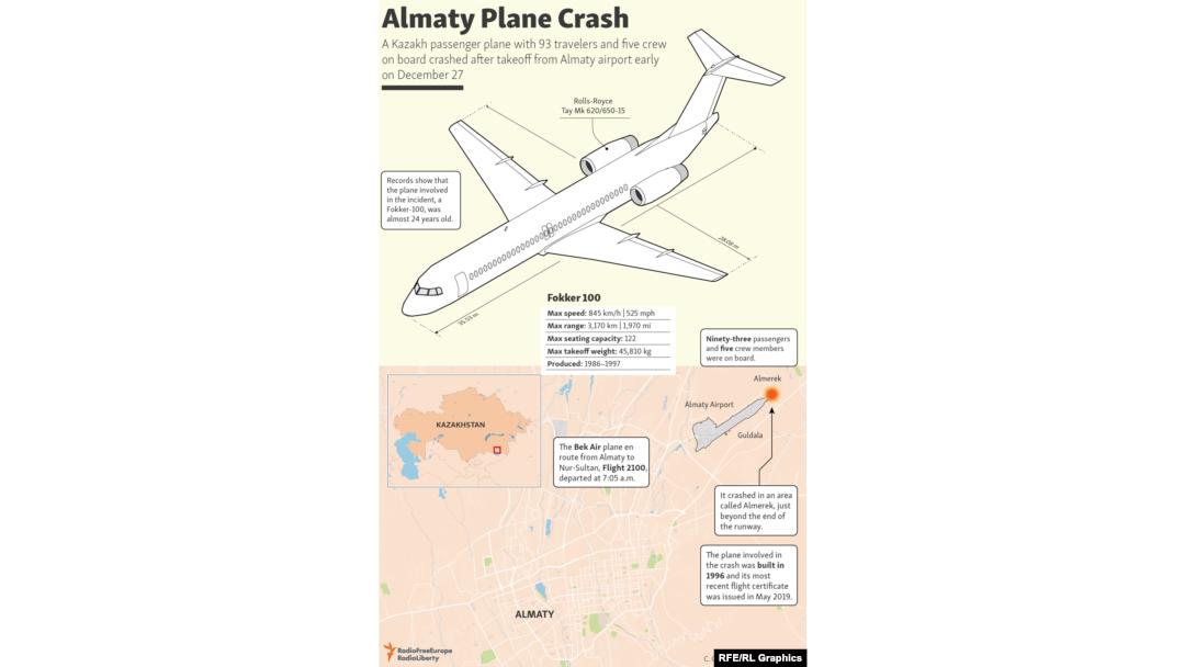 Image result for almaty plane crash
